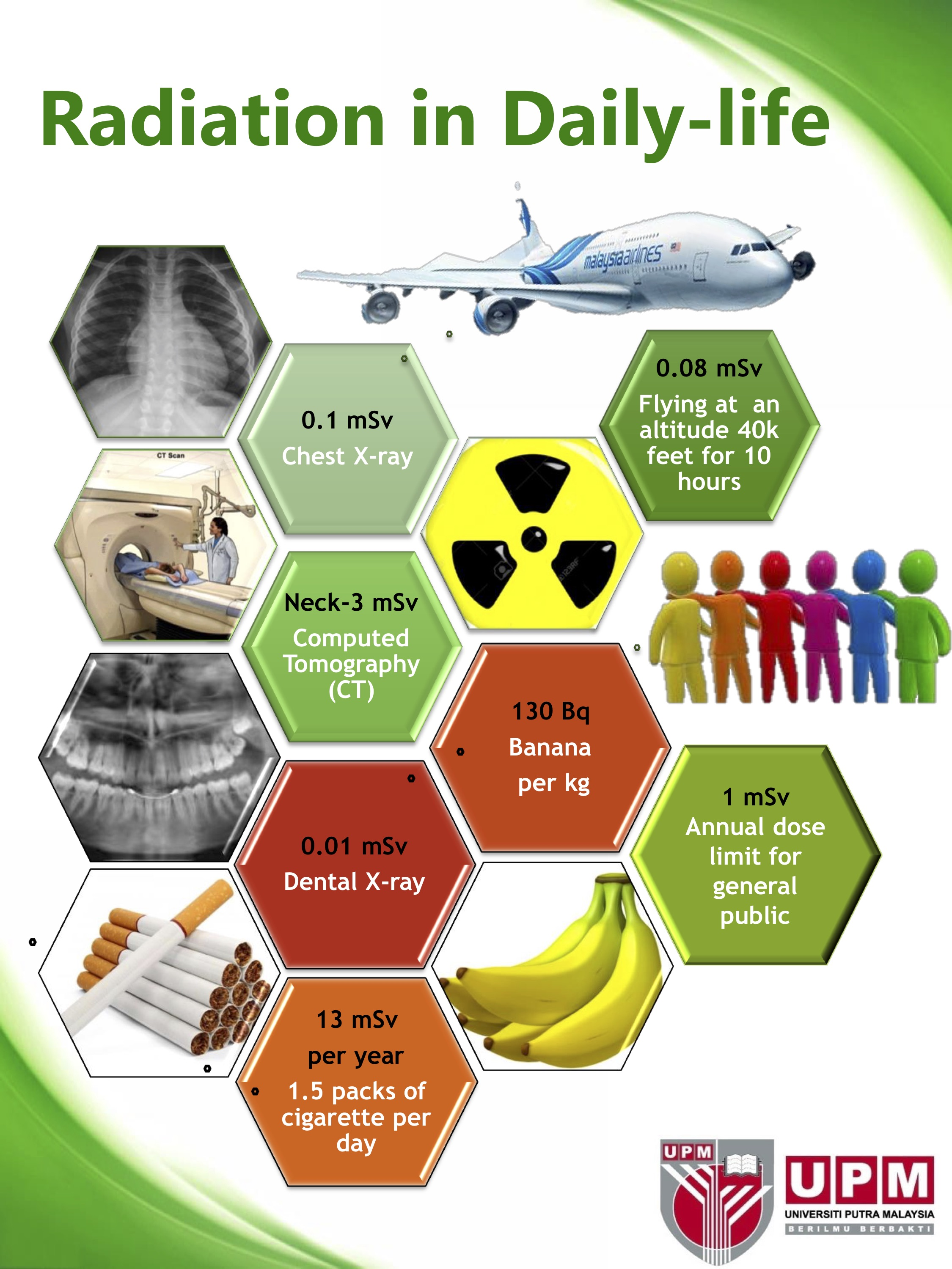 Radiation in Daily Life